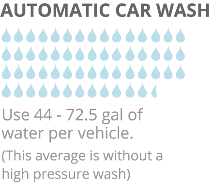 Image comparing an Automatic car wash against EcoGreen's Water-Less car washing service.