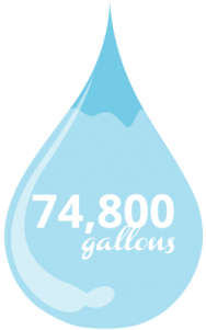 Image of water droplet with a water savings of 74,800 gallons